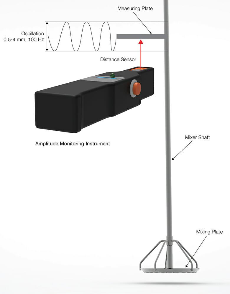 Amplitude Monitor Use