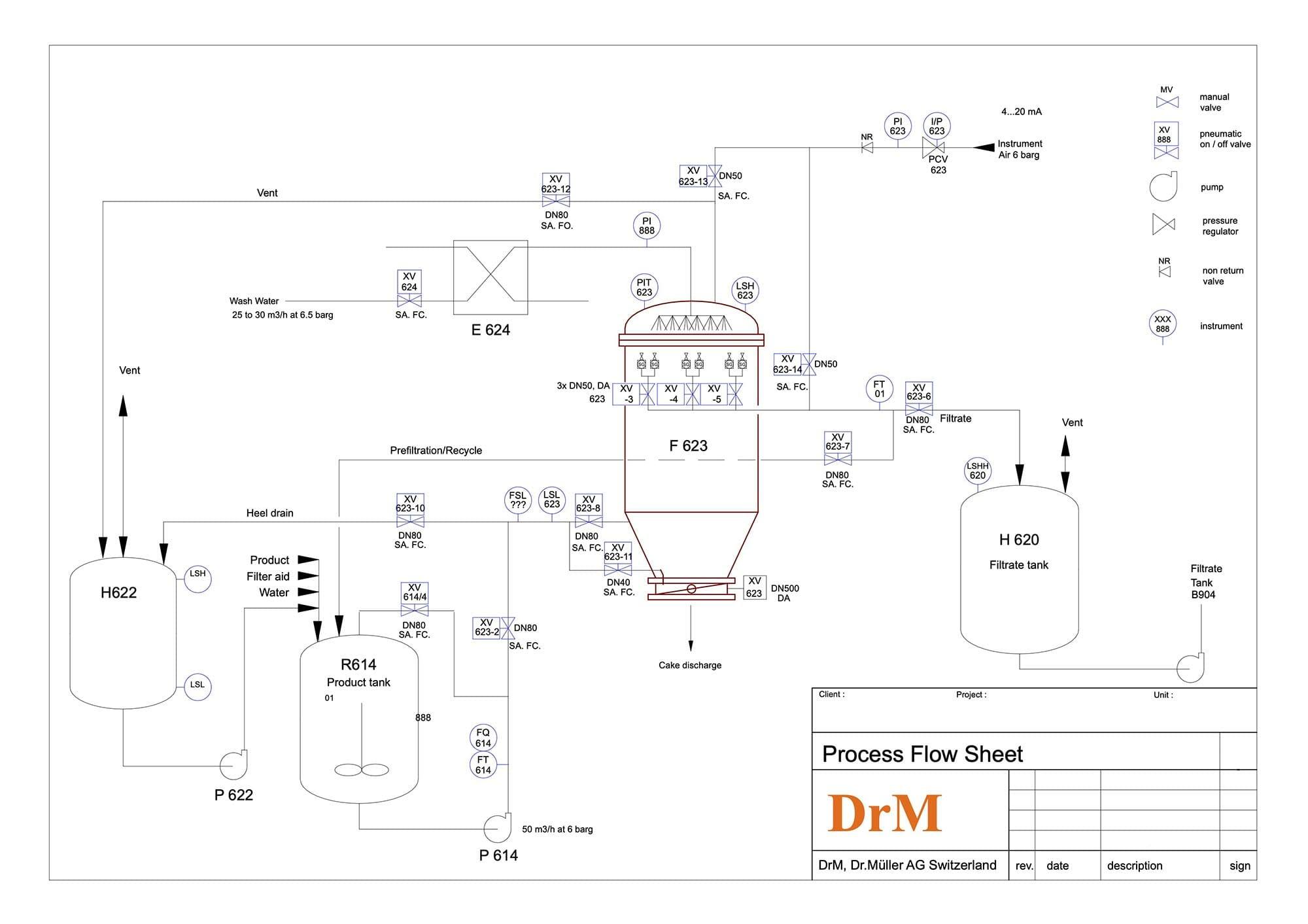 Paquetes de ingeniería de proceso y de sistemas de control